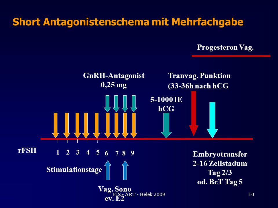 10 Short Antagonistenschema mit Mehrfachgabe GnRH-Antagonist 0,25 mg rFSH 1 Stimulationstage 23 4 5 Tranvag. Punktion (33-36h nach hCG Embryotransfer