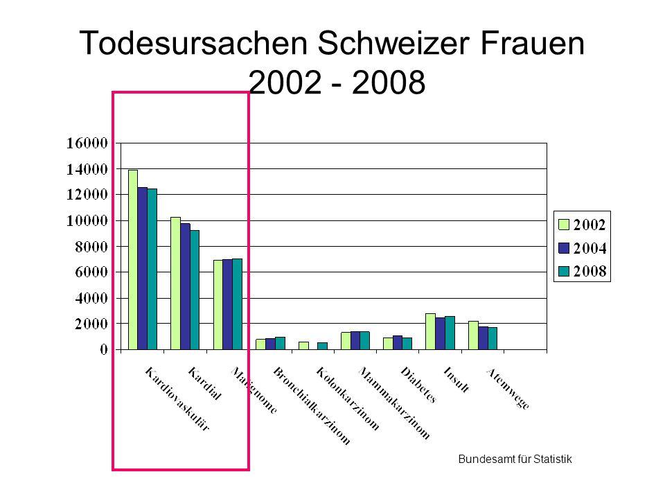 Todesursachen Schweizer Frauen 2002 - 2008 Bundesamt für Statistik