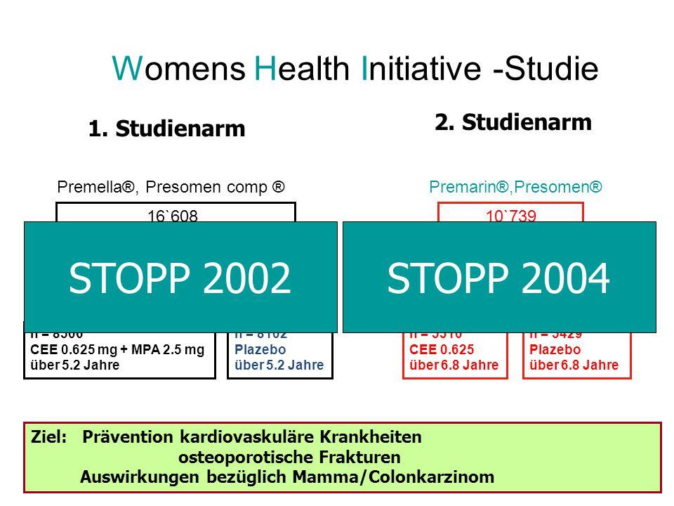 16`608 nicht hysterektomierte Frauen wurden randomisiert n = 8506 CEE 0.625 mg + MPA 2.5 mg über 5.2 Jahre n = 8102 Plazebo über 5.2 Jahre 10`739 hysterektomierte Frauen n = 5310 CEE 0.625 über 6.8 Jahre Writing Group for the Women`s Health Iniatitive Investigators.