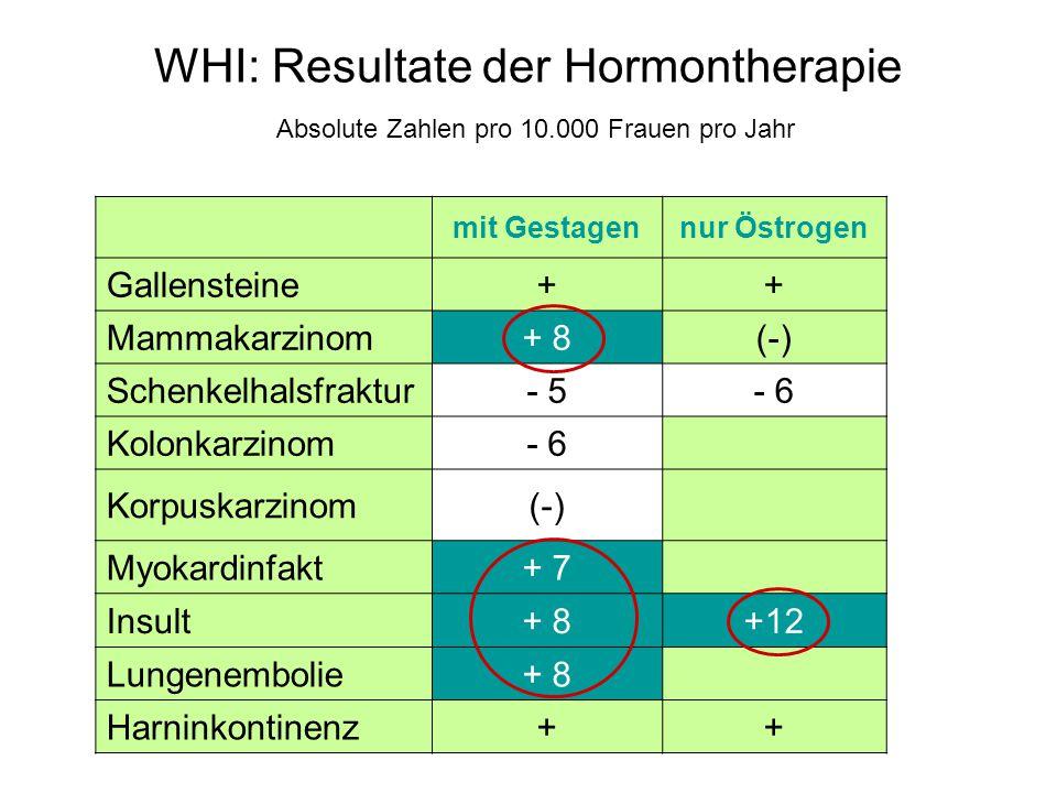 WHI: Resultate der Hormontherapie Absolute Zahlen pro 10.000 Frauen pro Jahr mit Gestagennur Östrogen Gallensteine ++ Mammakarzinom + 8(-) Schenkelhalsfraktur - 5- 6 Kolonkarzinom - 6 Korpuskarzinom(-) Myokardinfakt+ 7 Insult+ 8+12 Lungenembolie+ 8 Harninkontinenz++