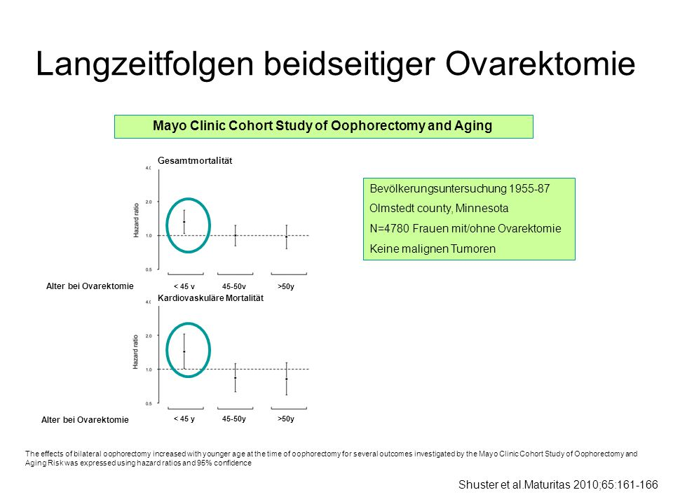 Langzeitfolgen beidseitiger Ovarektomie The effects of bilateral oophorectomy increased with younger age at the time of oophorectomy for several outco