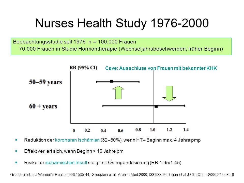 Nurses Health Study 1976-2000 Beobachtungsstudie seit 1976 n = 100.000 Frauen 70.000 Frauen in Studie Hormontherapie (Wechseljahrsbeschwerden, früher