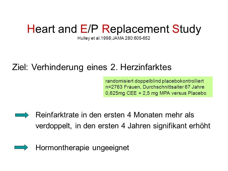 Heart and E/P Replacement Study Hulley et al.1998;JAMA 280:605-652 Reinfarktrate in den ersten 4 Monaten mehr als verdoppelt, in den ersten 4 Jahren signifikant erhöht Hormontherapie ungeeignet randomisiert doppelblind placebokontrolliert n=2763 Frauen, Durchschnittsalter 67 Jahre 0,625mg CEE + 2,5 mg MPA versus Placebo Ziel: Verhinderung eines 2.
