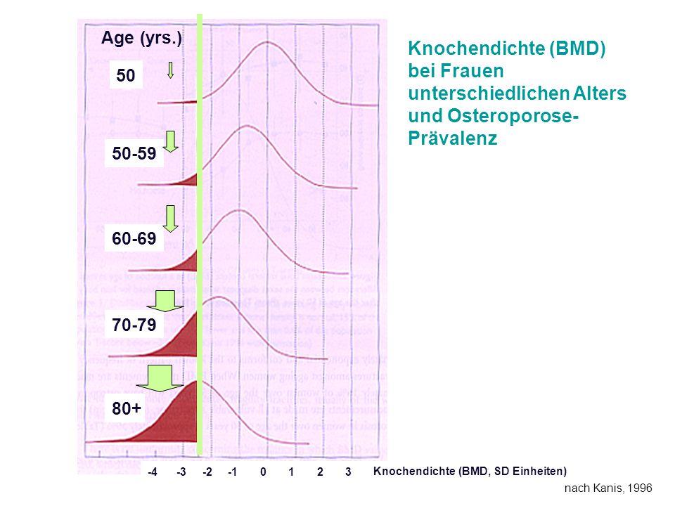 Knochendichte (BMD, SD Einheiten) Age (yrs.) 50 50-59 60-69 70-79 80+ Knochendichte (BMD) bei Frauen unterschiedlichen Alters und Osteroporose- Prävalenz -4 -3 -2 -1 0 1 2 3 nach Kanis, 1996