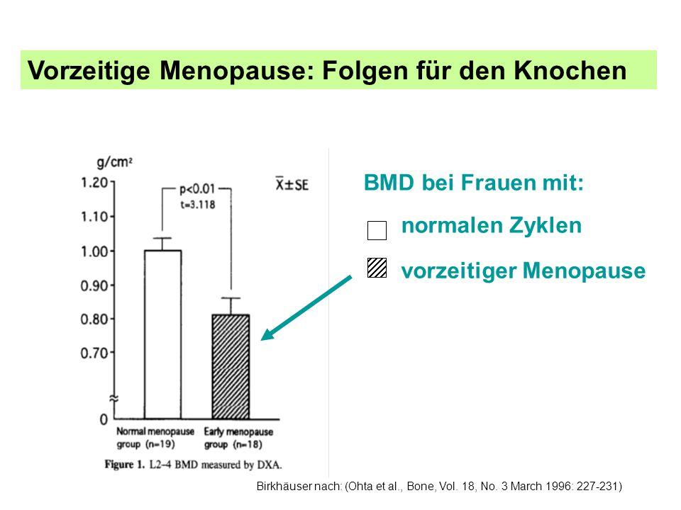 BMD bei Frauen mit: normalen Zyklen vorzeitiger Menopause Vorzeitige Menopause: Folgen für den Knochen Birkhäuser nach: (Ohta et al., Bone, Vol. 18, N