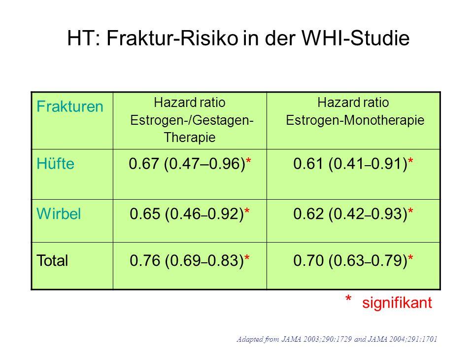 HT: Fraktur-Risiko in der WHI-Studie Frakturen Hazard ratio Estrogen-/Gestagen- Therapie Hazard ratio Estrogen-Monotherapie Hüfte 0.67 (0.47–0.96)*0.61 (0.41 – 0.91)* Wirbel0.65 (0.46 – 0.92)*0.62 (0.42 – 0.93)* Total0.76 (0.69 – 0.83)*0.70 (0.63 – 0.79)* * signifikant Adapted from JAMA 2003;290:1729 and JAMA 2004;291:1701