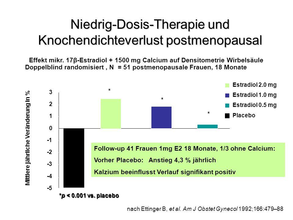 Niedrig-Dosis-Therapie und Knochendichteverlust postmenopausal Estradiol 2.0 mg Estradiol 1.0 mg Estradiol 0.5 mg Placebo nach Ettinger B, et al. Am J