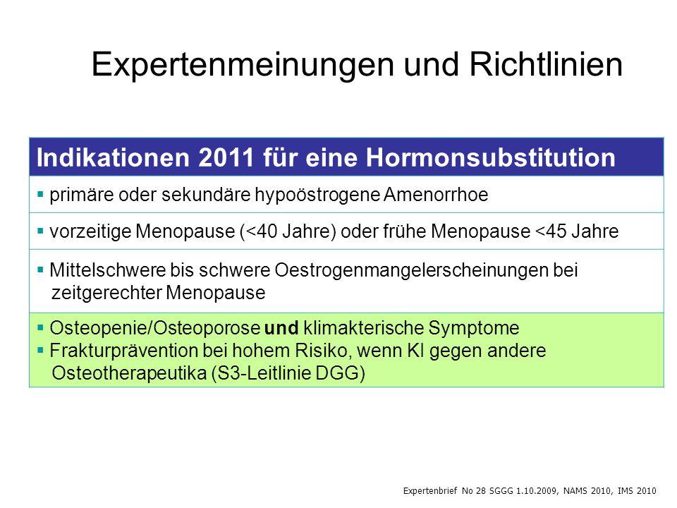 Indikationen 2011 für eine Hormonsubstitution  primäre oder sekundäre hypoöstrogene Amenorrhoe  vorzeitige Menopause (<40 Jahre) oder frühe Menopause <45 Jahre  Mittelschwere bis schwere Oestrogenmangelerscheinungen bei zeitgerechter Menopause  Osteopenie/Osteoporose und klimakterische Symptome  Frakturprävention bei hohem Risiko, wenn KI gegen andere Osteotherapeutika (S3-Leitlinie DGG) Expertenmeinungen und Richtlinien Expertenbrief No 28 SGGG 1.10.2009, NAMS 2010, IMS 2010