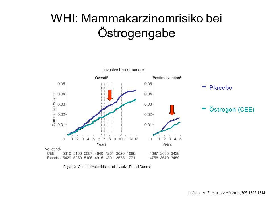 Figure 3. Cumulative Incidence of Invasive Breast Cancer LaCroix, A. Z. et al. JAMA 2011;305:1305-1314 - Placebo - Östrogen (CEE) WHI: Mammakarzinomri