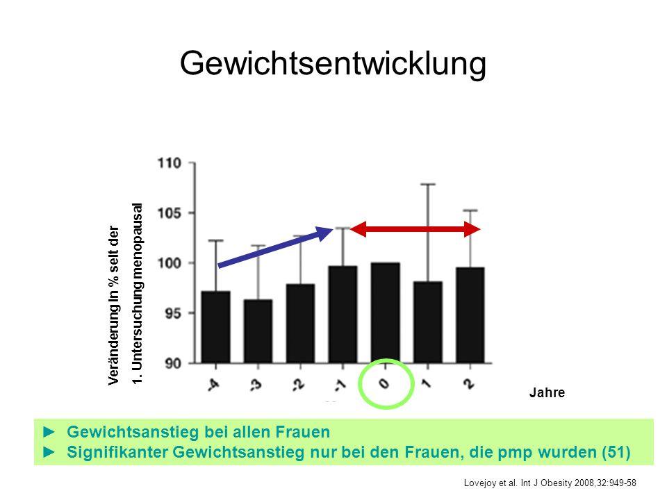 Gewichtsentwicklung Veränderung in % seit der 1. Untersuchung menopausal Jahre ► Gewichtsanstieg bei allen Frauen ► Signifikanter Gewichtsanstieg nur