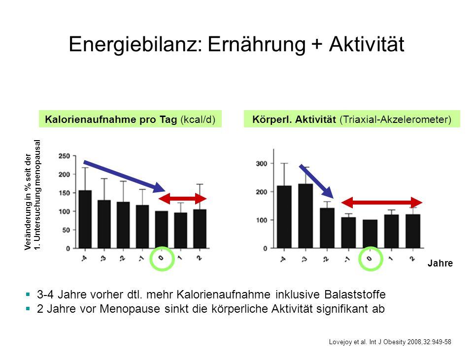 Energiebilanz: Ernährung + Aktivität Veränderung in % seit der 1. Untersuchung menopausal Jahre Körperl. Aktivität (Triaxial-Akzelerometer)Kalorienauf