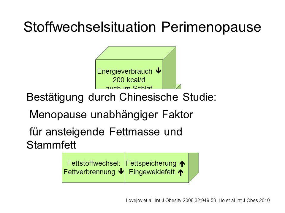 Fettstoffwechsel: Fettverbrennung  Fettspeicherung  Eingeweidefett  Ernährung: Cholesterin  Gesättigte FS  Balaststoffe  Eiweiss  Energieverbra