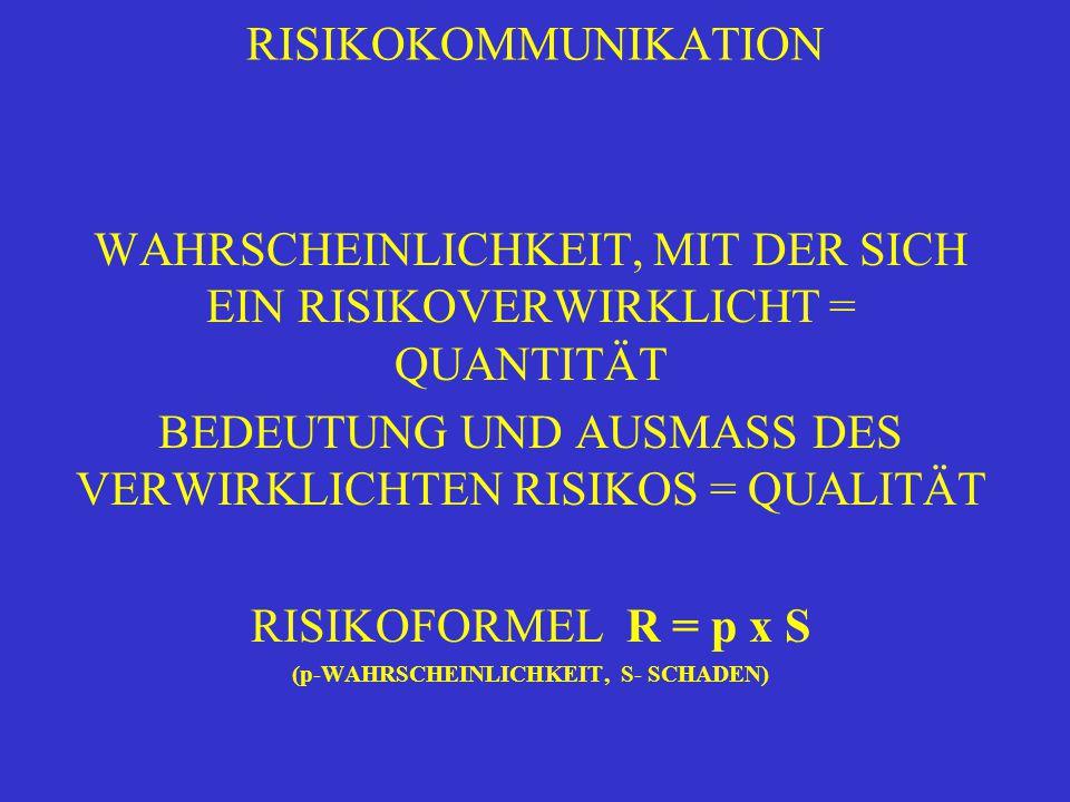 RISIKOKOMMUNIKATION WAHRSCHEINLICHKEIT, MIT DER SICH EIN RISIKOVERWIRKLICHT = QUANTITÄT BEDEUTUNG UND AUSMASS DES VERWIRKLICHTEN RISIKOS = QUALITÄT RISIKOFORMEL R = p x S (p-WAHRSCHEINLICHKEIT, S- SCHADEN)