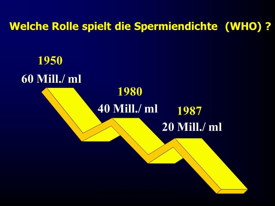 FIS-KIWU Abklärung Mauritius 06 Welche Rolle spielt die Spermiendichte (WHO) ? 1987 1980 1950 60 Mill./ ml 40 Mill./ ml 20 Mill./ ml