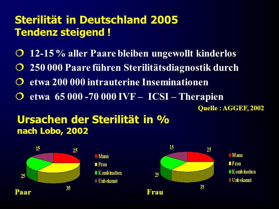 FIS-KIWU Abklärung Mauritius 06 Sterilität in Deutschland 2005 Tendenz steigend !  12-15 % aller Paare bleiben ungewollt kinderlos  250 000 Paare fü