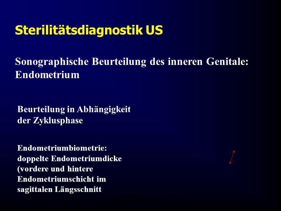 FIS - Hormonell aktuell Zypern 200615 Sterilitätsdiagnostik US Sonographische Beurteilung des inneren Genitale: Endometrium Endometriumbiometrie: doppelte Endometriumdicke (vordere und hintere Endometriumschicht im sagittalen Längsschnitt Beurteilung in Abhängigkeit der Zyklusphase
