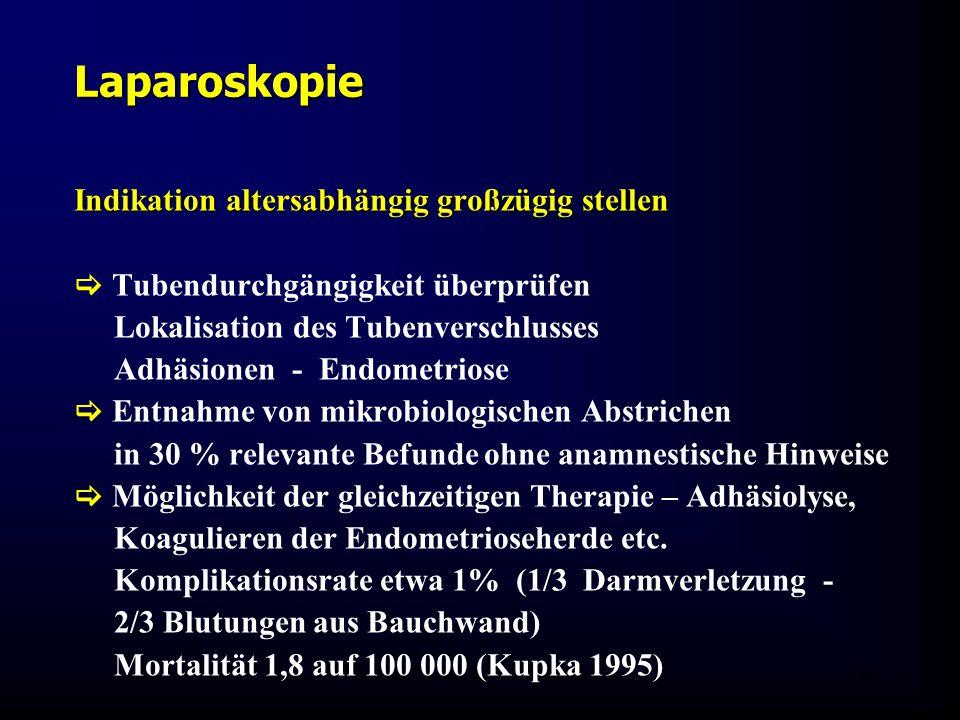 FIS - Hormonell aktuell Zypern 200624 Laparoskopie Indikation altersabhängig großzügig stellen  Tubendurchgängigkeit überprüfen Lokalisation des Tubenverschlusses Adhäsionen - Endometriose  Entnahme von mikrobiologischen Abstrichen in 30 % relevante Befunde ohne anamnestische Hinweise  Möglichkeit der gleichzeitigen Therapie – Adhäsiolyse, Koagulieren der Endometrioseherde etc.