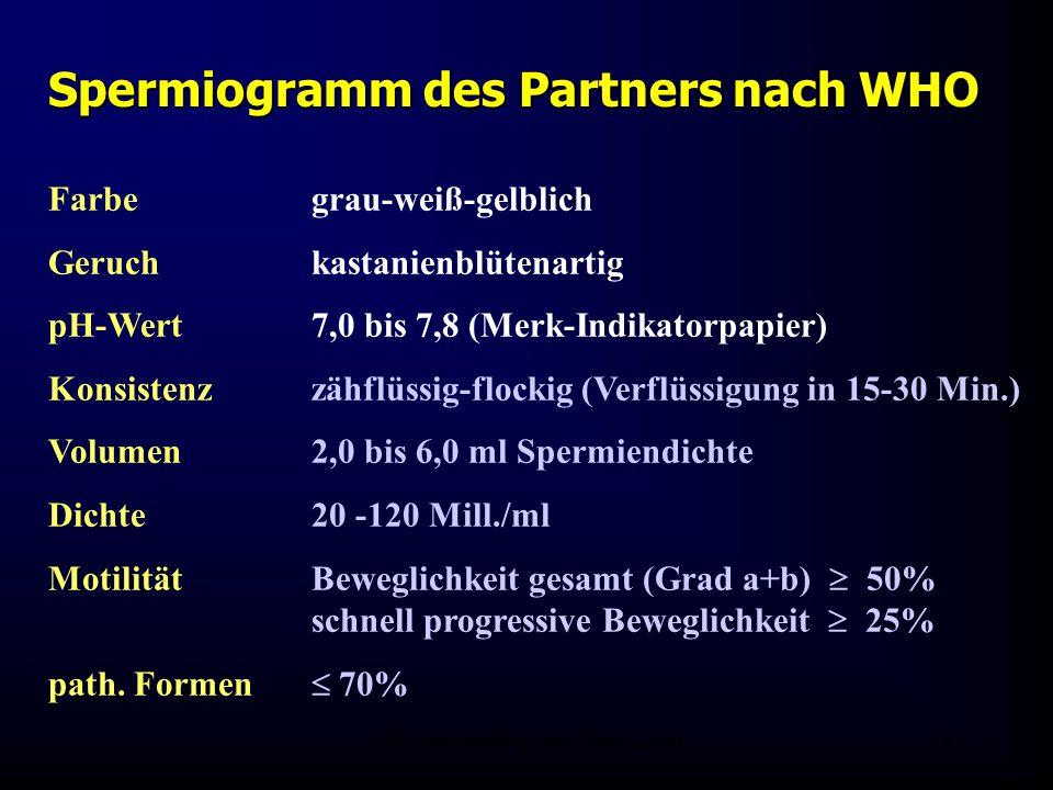 FIS - Hormonell aktuell Zypern 200627 Farbe grau-weiß-gelblich Geruch kastanienblütenartig pH-Wert 7,0 bis 7,8 (Merk-Indikatorpapier) Konsistenzzähflüssig-flockig (Verflüssigung in 15-30 Min.) Volumen 2,0 bis 6,0 ml Spermiendichte Dichte20 -120 Mill./ml Motilität Beweglichkeit gesamt (Grad a+b)  50% schnell progressive Beweglichkeit  25% path.