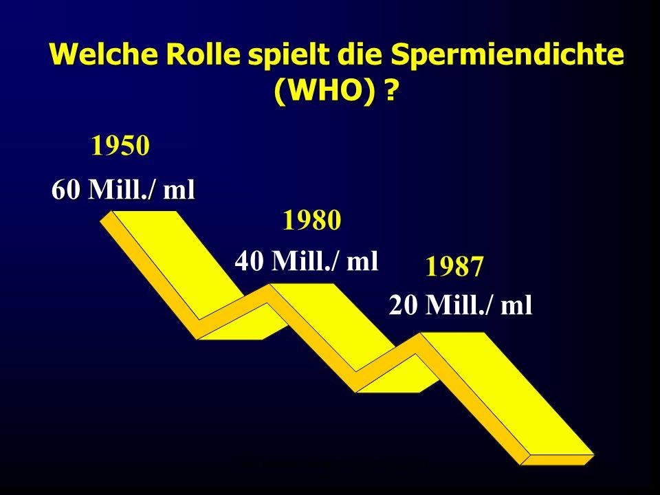 FIS - Hormonell aktuell Zypern 200628 Welche Rolle spielt die Spermiendichte (WHO) ? 1987 1980 1950 60 Mill./ ml 40 Mill./ ml 20 Mill./ ml