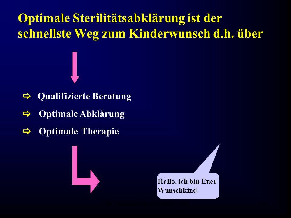 FIS - Hormonell aktuell Zypern 200629  Qualifizierte Beratung  Optimale Abklärung  Optimale Therapie Optimale Sterilitätsabklärung ist der schnellste Weg zum Kinderwunsch d.h.