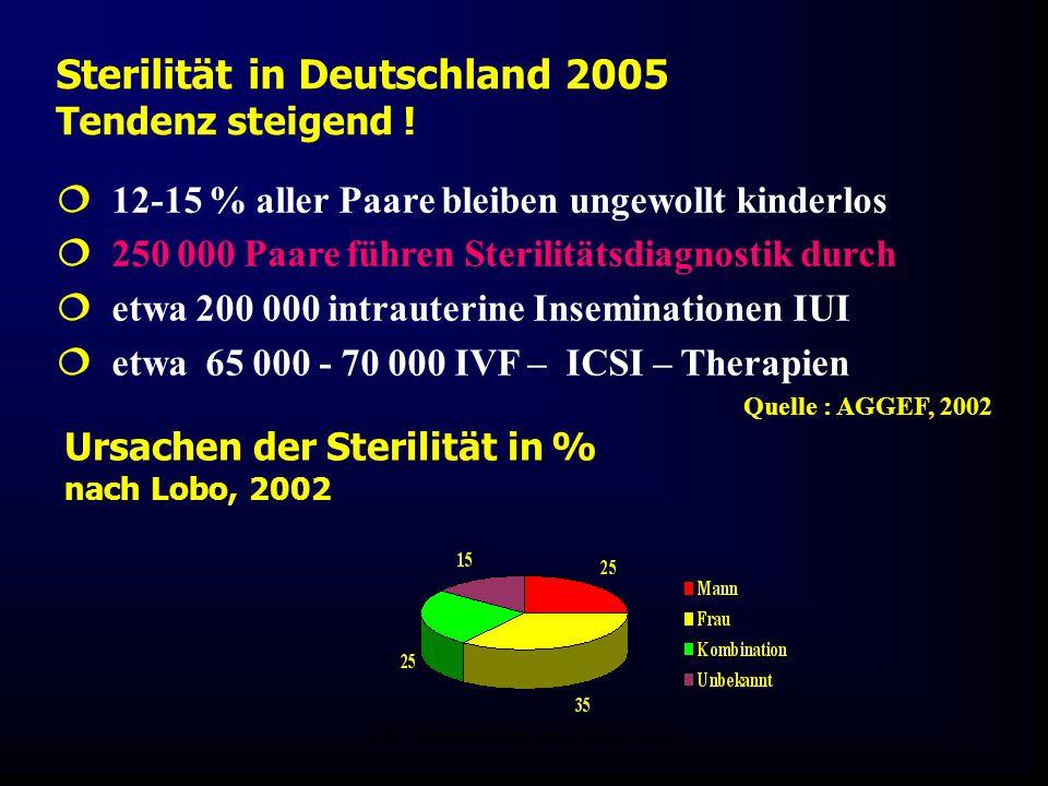 FIS - Hormonell aktuell Zypern 20067 Sterilität in Deutschland 2005 Tendenz steigend !  12-15 % aller Paare bleiben ungewollt kinderlos  250 000 Paa