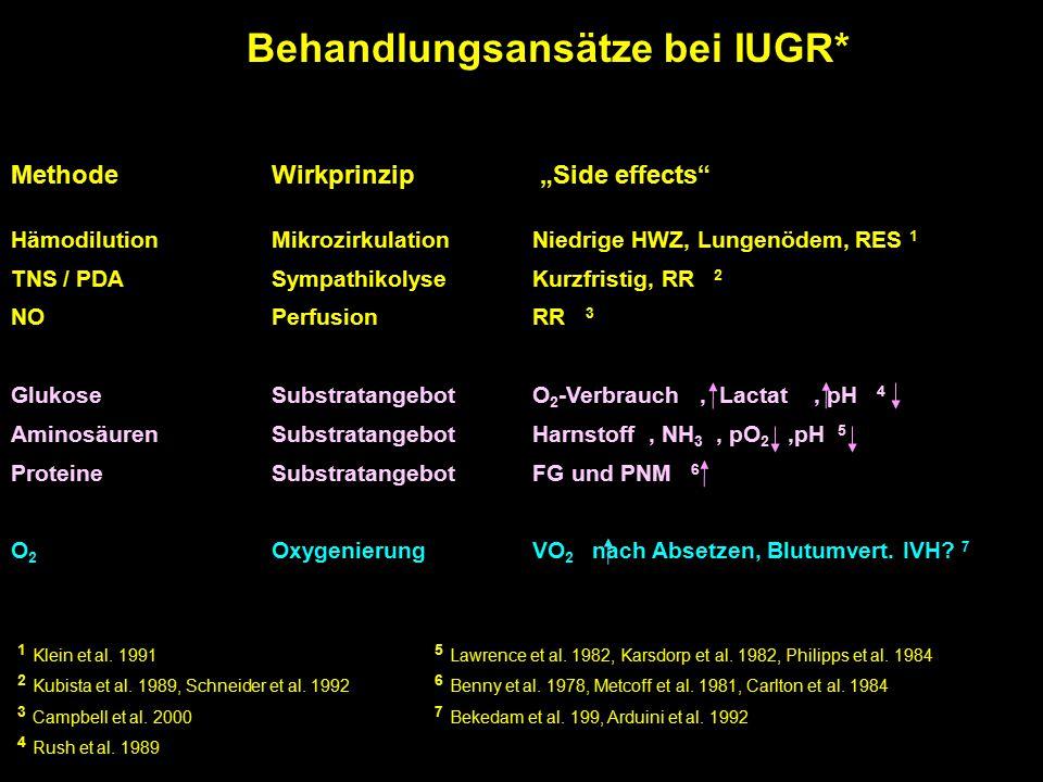 """Behandlungsansätze bei IUGR* MethodeWirkprinzip """"Side effects HämodilutionMikrozirkulationNiedrige HWZ, Lungenödem, RES 1 TNS / PDASympathikolyseKurzfristig, RR 2 NOPerfusionRR 3 GlukoseSubstratangebotO 2 -Verbrauch, Lactat, pH 4 AminosäurenSubstratangebotHarnstoff, NH 3, pO 2,pH 5 ProteineSubstratangebotFG und PNM 6 O 2 OxygenierungVO 2 nach Absetzen, Blutumvert."""