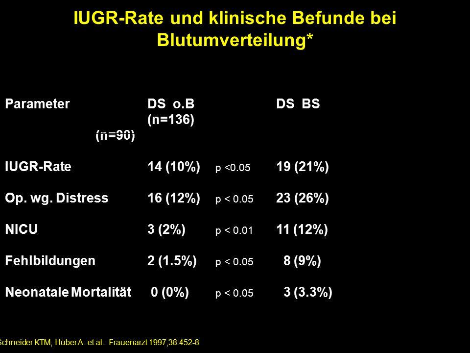 IUGR-Rate und klinische Befunde bei Blutumverteilung* ParameterDS o.B DS BS (n=136) (n=90) IUGR-Rate14 (10%) p <0.05 19 (21%) Op.