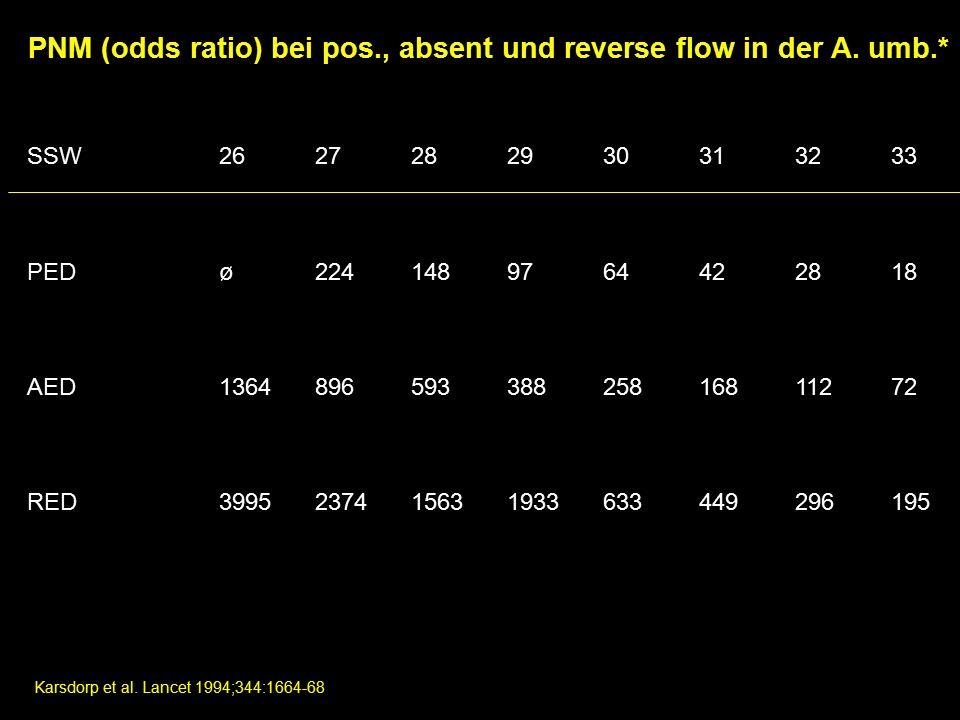 PNM (odds ratio) bei pos., absent und reverse flow in der A.