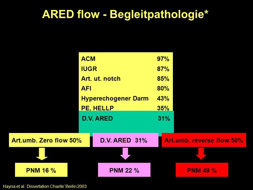 ARED flow - Begleitpathologie* n = 60; 24-34 SSW; ∆ t Diagnose Entbindung: 6 Tage (0-68) Tage ACM 97% IUGR87% Art.