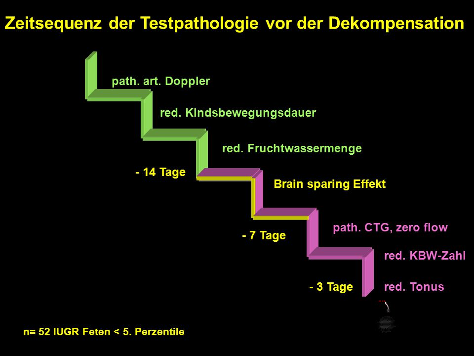 Zeitsequenz der Testpathologie vor der Dekompensation path. art. Doppler red. Kindsbewegungsdauer Gnirs, Schneider 1996 red. Fruchtwassermenge Brain s
