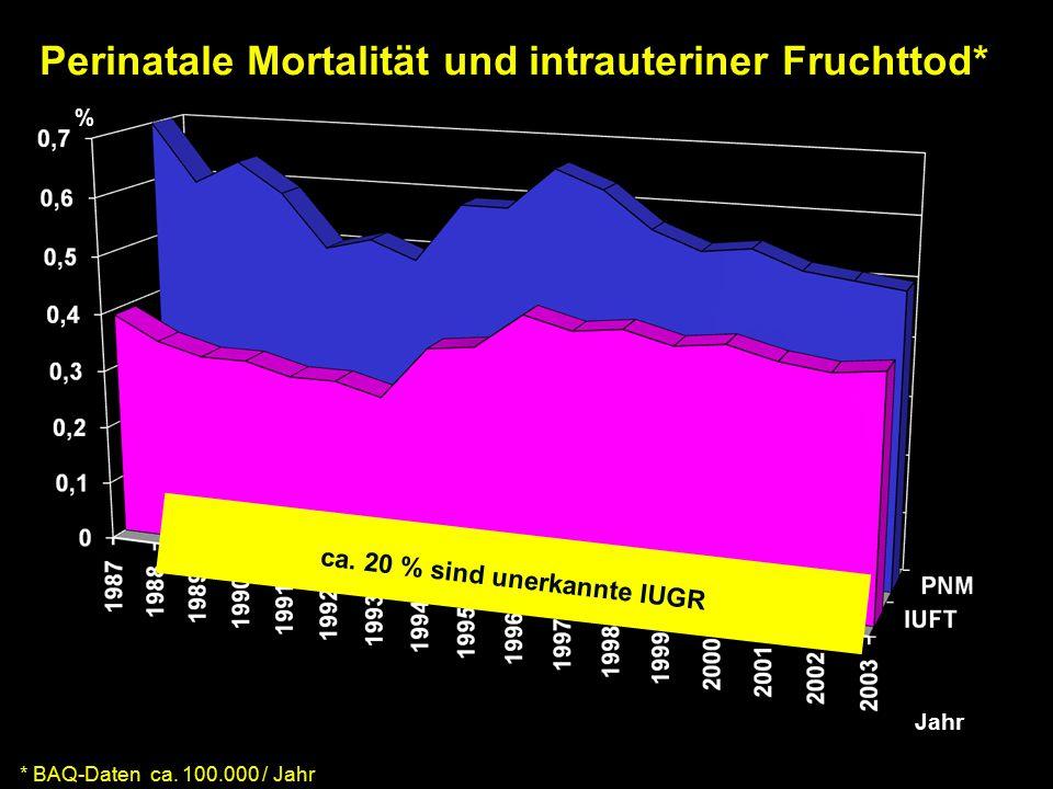 Perinatale Mortalität und intrauteriner Fruchttod* * BAQ-Daten ca.