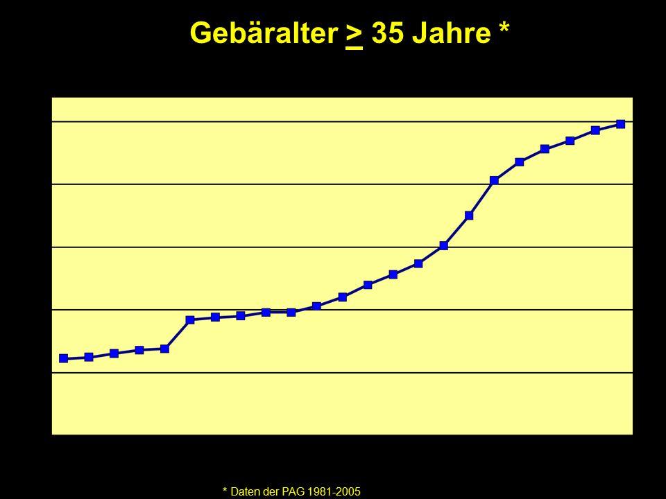 Gebäralter > 35 Jahre * * Daten der PAG 1981-2005 %