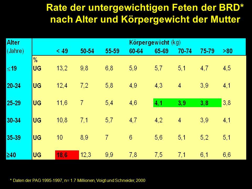 Rate der untergewichtigen Feten der BRD* nach Alter und Körpergewicht der Mutter * Daten der PAG 1995-1997, n= 1.7 Millionen, Voigt und Schneider, 2000