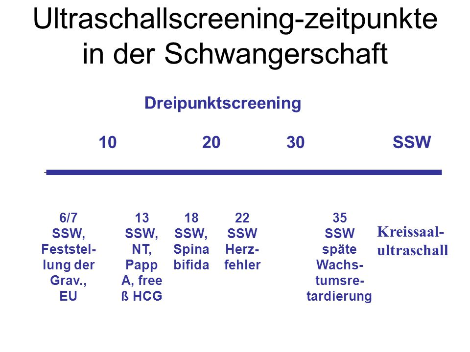 Ultraschallscreening-zeitpunkte in der Schwangerschaft 102030 Dreipunktscreening SSW 6/7 SSW, Feststel- lung der Grav., EU 13 SSW, NT, Papp A, free ß