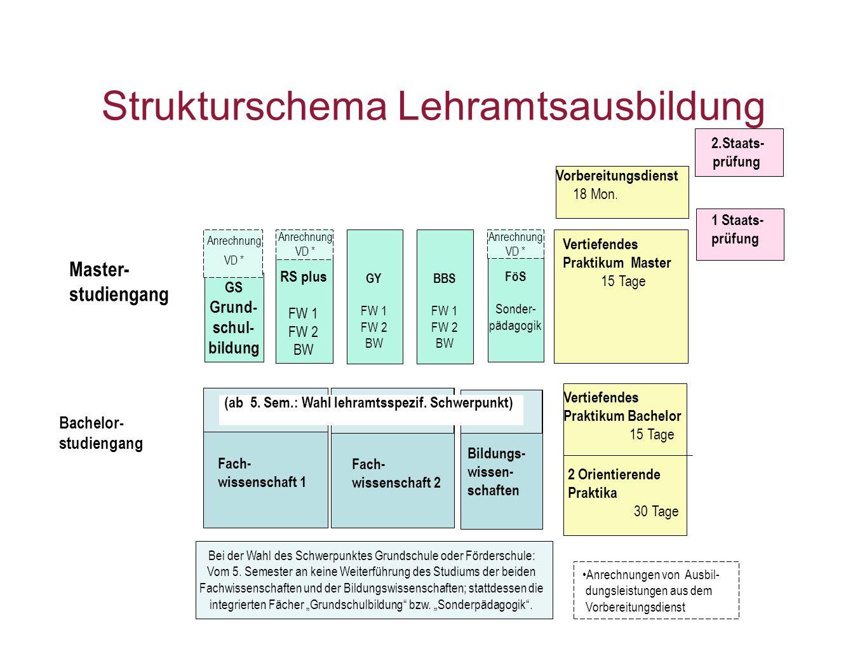 Strukturschema Lehramtsausbildung Bei der Wahl des Schwerpunktes Grundschule oder Förderschule: Vom 5.