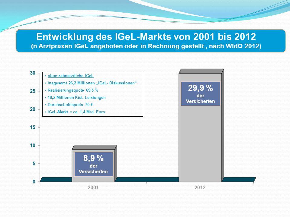 """Entwicklung des IGeL-Markts von 2001 bis 2012 (n Arztpraxen IGeL angeboten oder in Rechnung gestellt, nach WIdO 2012) 8,9 % der Versicherten 29,9 % der Versicherten ohne zahnärztliche IGeL insgesamt 26,2 Millionen """"IGeL- Diskussionen Realisierungsquote 69,5 % 18,2 Millionen IGeL-Leistungen Durchschnittspreis 70 € IGeL-Markt = ca."""
