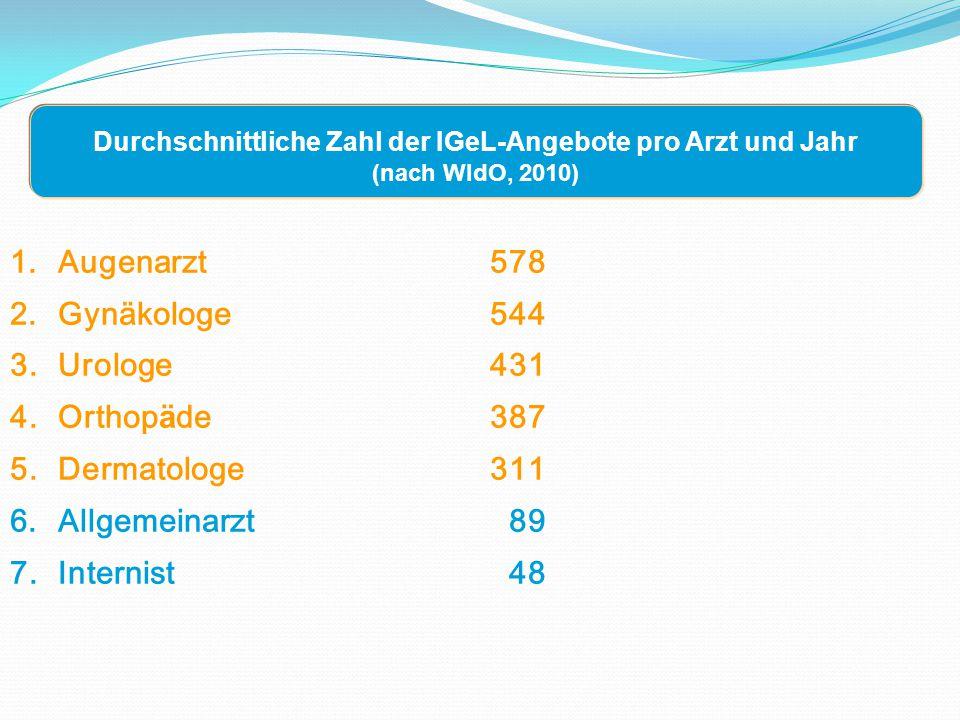 1.Augenarzt578 2.Gynäkologe544 3.Urologe 431 4.Orthop ä de387 5.Dermatologe311 6.Allgemeinarzt 89 7.Internist 48 Durchschnittliche Zahl der IGeL-Angebote pro Arzt und Jahr (nach WIdO, 2010)