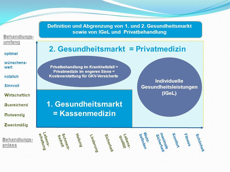 1. Gesundheitsmarkt = Kassenmedizin Behandlungs- umfang Lebens- qualität Schmerz- freiheit Heilung Linderung Sicherheit Lebens- erhaltung Wohl- befind