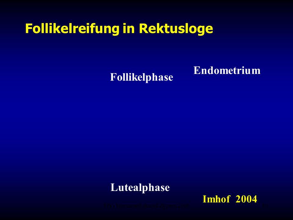 FIS - Hormonell aktuell Zypern 200619 Follikelreifung in Rektusloge Lutealphase Follikelphase Imhof 2004 Endometrium