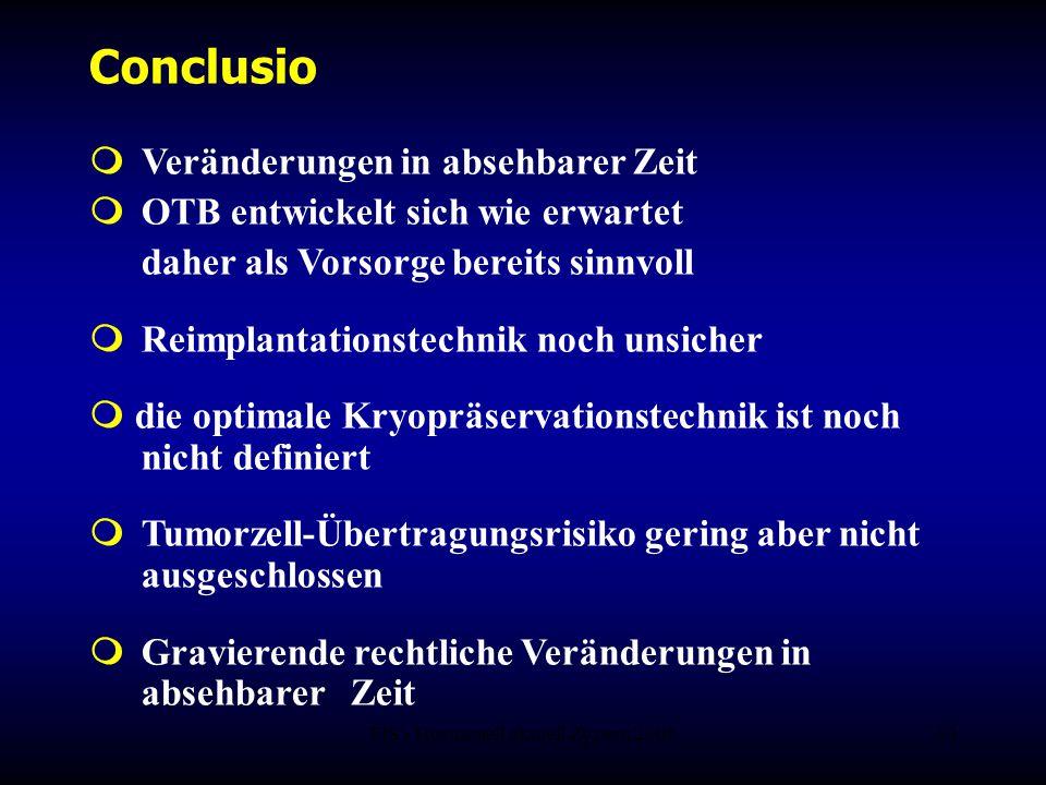 FIS - Hormonell aktuell Zypern 200633 Conclusio  Veränderungen in absehbarer Zeit  OTB entwickelt sich wie erwartet daher als Vorsorge bereits sinnv
