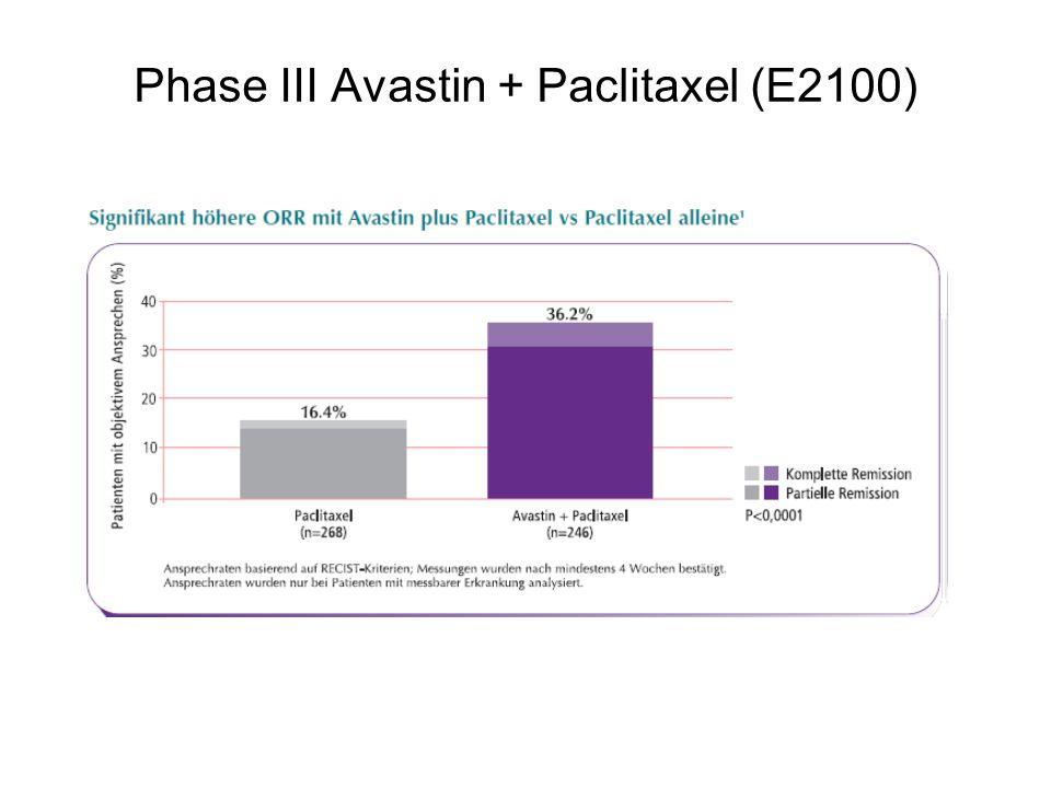 Phase III Avastin + Paclitaxel (E2100) 1: Data on file. F. Hoffmann-La Roche Ltd.