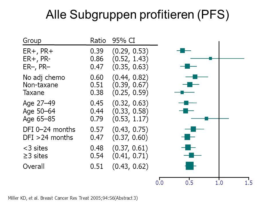 Alle Subgruppen profitieren (PFS) GroupRatio95% CI ER+, PR+ ER+, PR- ER–, PR– No adj chemo Non-taxane Taxane Age 27–49 Age 50–64 Age 65–85 DFI 0–24 months DFI >24 months <3 sites ≥3 sites Overall 0.39 0.86 0.47 0.60 0.51 0.38 0.45 0.44 0.79 0.57 0.47 0.48 0.54 0.51 (0.29, 0.53) (0.52, 1.43) (0.35, 0.63) (0.44, 0.82) (0.39, 0.67) (0.25, 0.59) (0.32, 0.63) (0.33, 0.58) (0.53, 1.17) (0.43, 0.75) (0.37, 0.60) (0.37, 0.61) (0.41, 0.71) (0.43, 0.62) 0.00.51.01.5 Miller KD, et al.