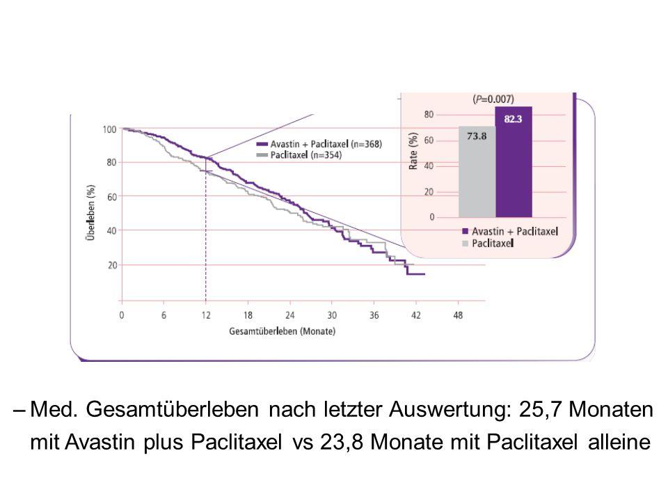 1: Data on file.F. Hoffmann-La Roche Ltd. –Med.