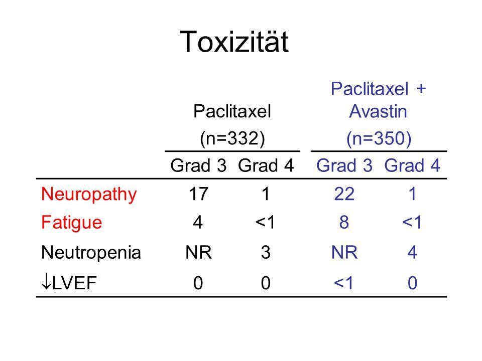 Paclitaxel (n=332) Paclitaxel + Avastin (n=350) Grad 3Grad 4Grad 3Grad 4 Neuropathy171221 Fatigue4<18 NeutropeniaNR3 4  LVEF 00<10 Miller KD, et al.