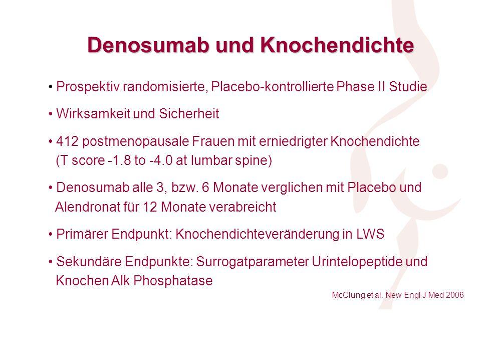Prospektiv randomisierte, Placebo-kontrollierte Phase II Studie Wirksamkeit und Sicherheit 412 postmenopausale Frauen mit erniedrigter Knochendichte (T score -1.8 to -4.0 at lumbar spine) Denosumab alle 3, bzw.