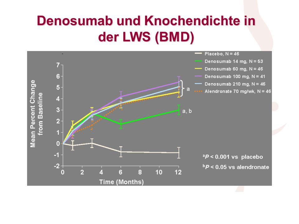 Denosumab und Knochendichte in der LWS (BMD)