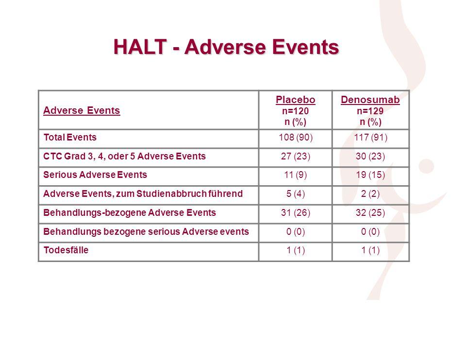 HALT - Adverse Events Adverse Events Placebo n=120 n (%) Denosumab n=129 n (%) Total Events108 (90)117 (91) CTC Grad 3, 4, oder 5 Adverse Events27 (23)30 (23) Serious Adverse Events11 (9)19 (15) Adverse Events, zum Studienabbruch führend5 (4)2 (2) Behandlungs-bezogene Adverse Events31 (26)32 (25) Behandlungs bezogene serious Adverse events0 (0) Todesfälle1 (1) Ellis et al., Abstract 47, SABCS 2007