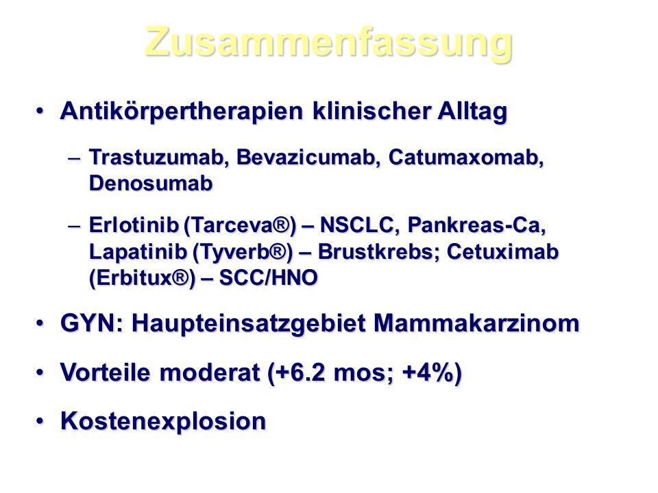 Zusammenfassung Antikörpertherapien klinischer AlltagAntikörpertherapien klinischer Alltag –Trastuzumab, Bevazicumab, Catumaxomab, Denosumab –Erlotinib (Tarceva®) – NSCLC, Pankreas-Ca, Lapatinib (Tyverb®) – Brustkrebs; Cetuximab (Erbitux®) – SCC/HNO GYN: Haupteinsatzgebiet MammakarzinomGYN: Haupteinsatzgebiet Mammakarzinom Vorteile moderat (+6.2 mos; +4%)Vorteile moderat (+6.2 mos; +4%) KostenexplosionKostenexplosion