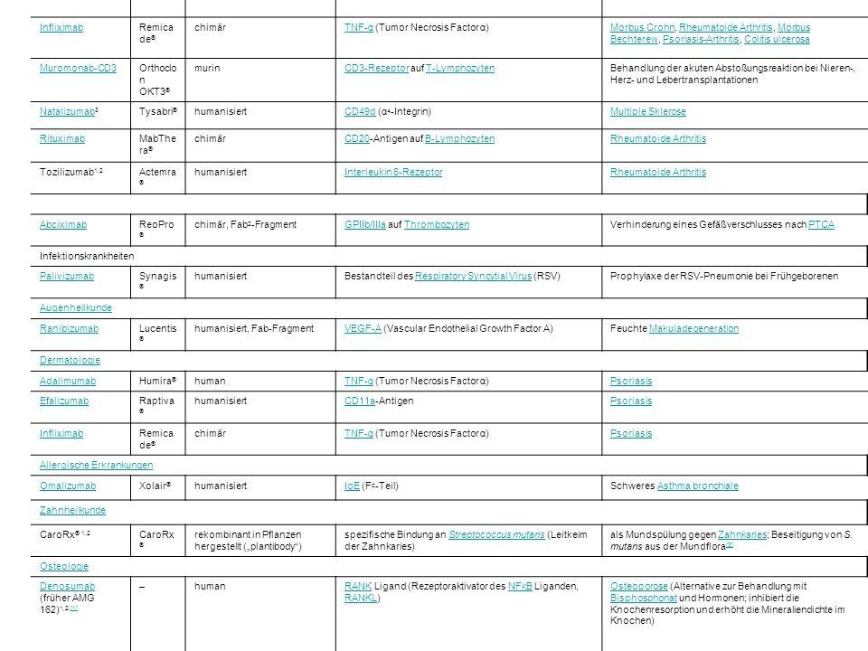 AutoimmunerkrankungenAutoimmunerkrankungen, TransplantatabstoßungTransplantatabstoßung AdalimumabHumira ® humanTNF-αTNF-α (Tumor Necrosis Factor α)Rheumatoide ArthritisRheumatoide Arthritis, Psoriasis-Arthritis, Morbus Bechterew, Morbus Crohn,Psoriasis-ArthritisMorbus BechterewMorbus Crohn BasiliximabSimulect ® chimärCD25CD25-Antigen (Interleukin-2-Rezeptor)Interleukin-2Prophylaxe der akuten Abstoßungsreaktion bei Nierentransplantation Nierentransplantation DaclizumabZenapa x ® humanisiertCD25CD25-Antigen (Interleukin-2-Rezeptor)Interleukin-2Prophylaxe der akuten Abstoßungsreaktion bei Nierentransplantation Nierentransplantation Epratuzumab 1,2 Lympho Cide ® humanisiertCD22CD22-AntigenAutoimmunerkrankungenAutoimmunerkrankungen, Non-Hodgkin-Lymphome,Non-Hodgkin-Lymphome InfliximabRemica de ® chimärTNF-αTNF-α (Tumor Necrosis Factor α)Morbus CrohnMorbus Crohn, Rheumatoide Arthritis, Morbus Bechterew, Psoriasis-Arthritis, Colitis ulcerosaRheumatoide ArthritisMorbus BechterewPsoriasis-ArthritisColitis ulcerosa Muromonab-CD3Orthoclo n OKT3 ® murinCD3-RezeptorCD3-Rezeptor auf T-LymphozytenT-LymphozytenBehandlung der akuten Abstoßungsreaktion bei Nieren-, Herz- und Lebertransplantationen Natalizumab Natalizumab 3 Tysabri ® humanisiertCD49dCD49d (α 4 -Integrin)Multiple Sklerose RituximabMabThe ra ® chimärCD20CD20-Antigen auf B-LymphozytenB-LymphozytenRheumatoide Arthritis Tozilizumab 1,2 Actemra ® humanisiertInterleukin 6-RezeptorRheumatoide Arthritis AbciximabReoPro ® chimär, Fab 2 -FragmentGPIIb/IIIaGPIIb/IIIa auf ThrombozytenThrombozytenVerhinderung eines Gefäßverschlusses nach PTCAPTCA Infektionskrankheiten PalivizumabSynagis ® humanisiertBestandteil des Respiratory Syncytial Virus (RSV)Respiratory Syncytial VirusProphylaxe der RSV-Pneumonie bei Frühgeborenen Augenheilkunde RanibizumabLucentis ® humanisiert, Fab-FragmentVEGF-AVEGF-A (Vascular Endothelial Growth Factor A)Feuchte MakuladegenerationMakuladegeneration Dermatologie AdalimumabHumira ® humanTNF-αTNF-α (Tumor Ne