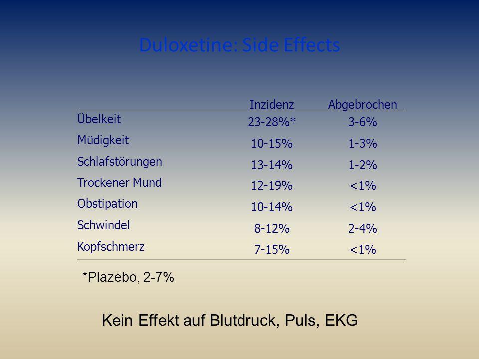 Duloxetine: Side Effects InzidenzAbgebrochen Übelkeit 23-28%*3-6% Müdigkeit 10-15%1-3% Schlafstörungen 13-14%1-2% Trockener Mund 12-19%<1% Obstipation